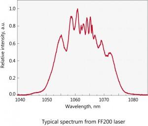 FF200-グラフ