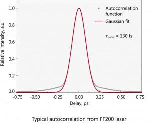 FF200-グラフ2-