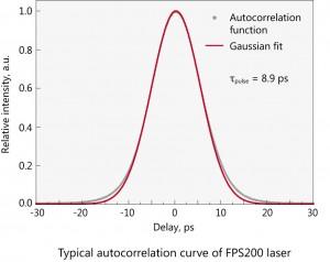 FPS200-2_spectrum