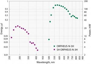 ORPHEUS-N
