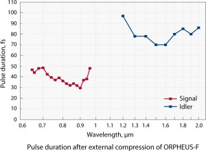 ORPHEUS-F_pulse-duration