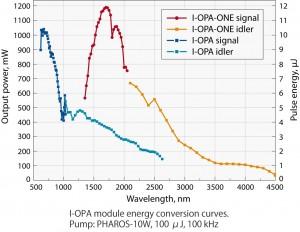 I-OPA-グラフ