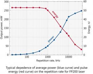FP200-グラフ