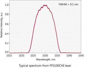 FFS100CHI_spectrum-