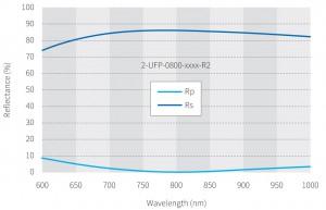 Thinfilm-0800_R2グラフ