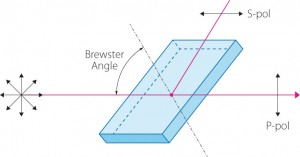 Brewster-Angle-