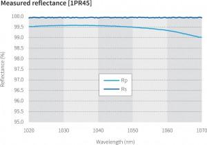 HR-laser-Line-Mirrors-グラフ